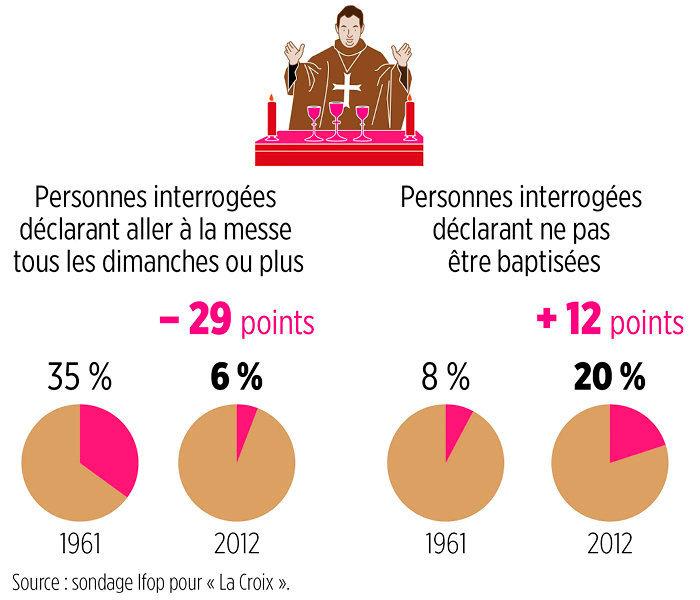 déchristianisation s'accélère France