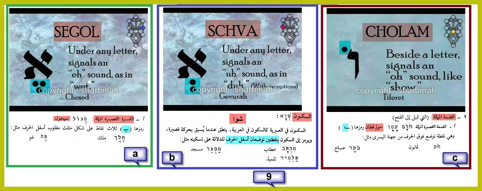 حركات الضبط اللغة العبرية